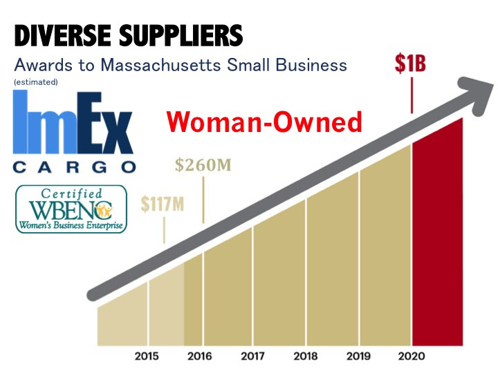 Diverse Suppliers in MASS small business