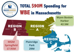 WBE spending in MASS casino